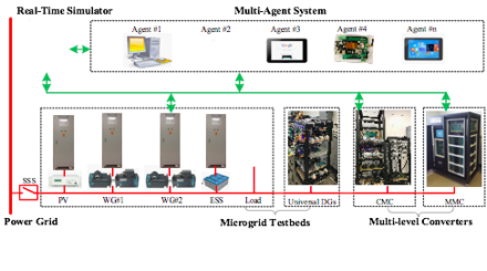 Diagram explaining the SMRT lab